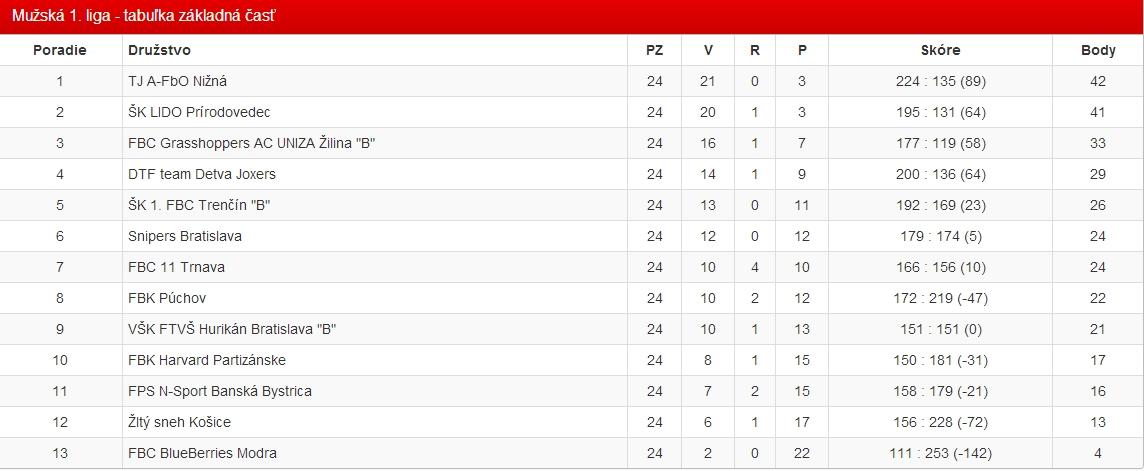 Súhrn sezóny 2013/2014 v Mužskej 1. lige